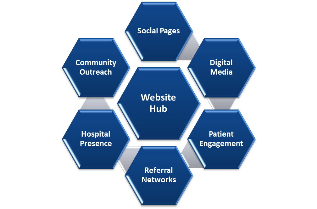 Carestruck offers a fully integrated marketing plan